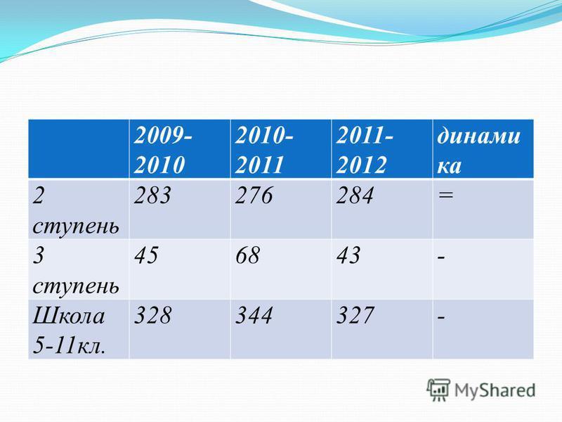 2009- 2010 2010- 2011 2011- 2012 динами ка 2 ступень 283276284= 3 ступень 456843- Школа 5-11 кл. 328344327-