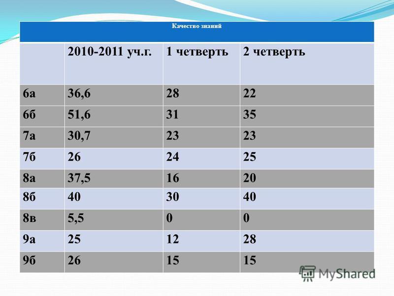 Качество знаний 2010-2011 уч.г.1 четверть 2 четверть 6 а 36,62822 6 б 51,63135 7 а 30,723 7 б 262425 8 а 37,51620 8 б 403040 8 в 5,500 9 а 251228 9 б 2615