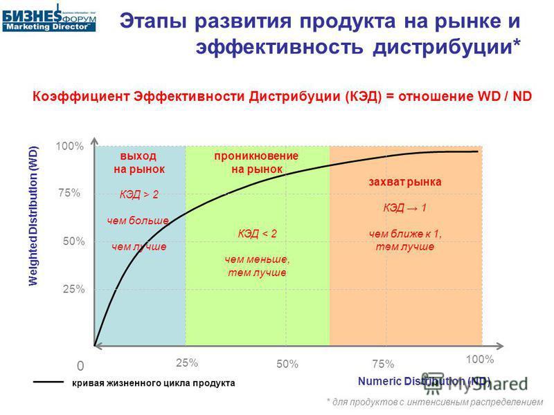 захват рынка КЭД 1 чем ближе к 1, тем лучше проникновение на рынок КЭД < 2 чем меньше, тем лучше выход на рынок КЭД > 2 чем больше, чем лучше Этапы развития продукта на рынке и эффективность дистрибуции* 0 100% 75% 50% 25% Numeric Distribution (ND) 1