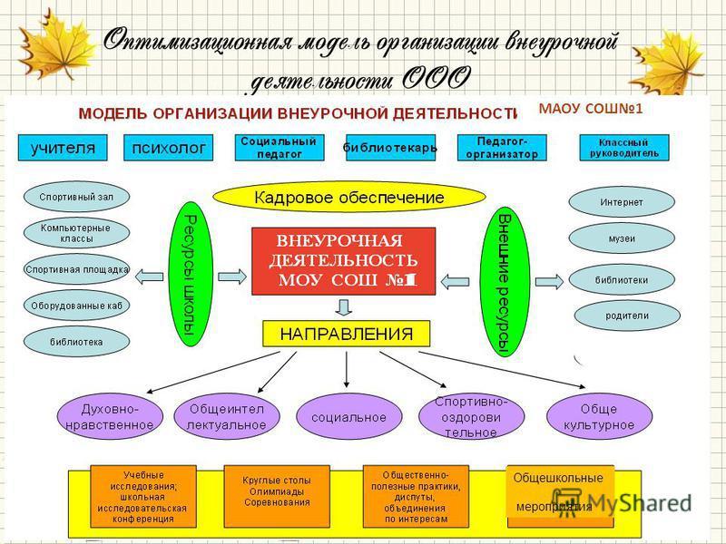 Оптимизационная модель организации внеурочной деятельности ООО МАОУ СОШ1 Общешкольные мероприятия