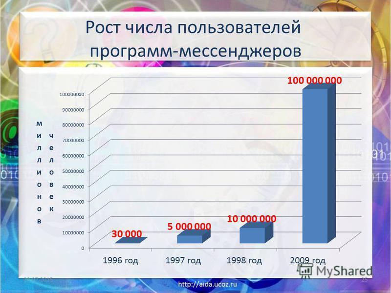 Рост числа пользователей программ-мессенджеров 23.07.201525