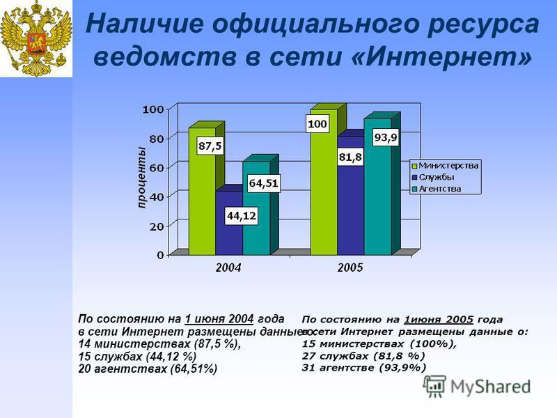 Наличие официального ресурса ведомств в сети «Интернет» По состоянию на 1 июня 2005 года в сети Интернет размещены данные о: 15 министерствах (100%), 27 службах (81,8 %) 31 агентстве (93,9%) По состоянию на 1 июня 2004 года в сети Интернет размещены
