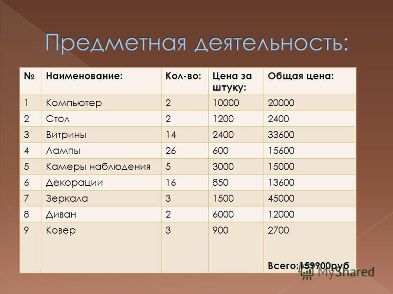 Наименование:Кол-во:Цена за штуку: Общая цена: 1Компьютер 21000020000 2Стол 212002400 3Витрины 14240033600 4Лампы 2660015600 5Камеры наблюдения 5300015000 6Декорации 1685013600 7Зеркала 3150045000 8Диван 2600012000 9Ковер 39002700 Всего:159900 руб