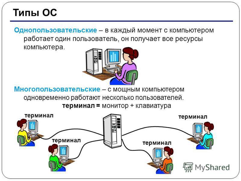 20 Типы ОС Однопользовательские – в каждый момент с компьютером работает один пользователь, он получает все ресурсы компьютера. Многопользовательские – с мощным компьютером одновременно работают несколько пользователей. терминал = монитор + клавиатур