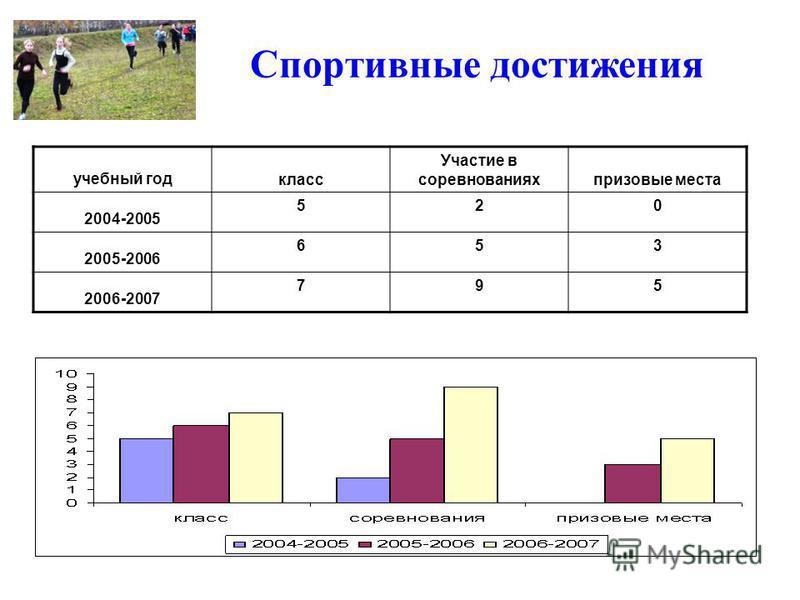 Спортивные достижения учебный год класс Участие в соревнованиях призовые места 2004-2005 520 2005-2006 653 2006-2007 795