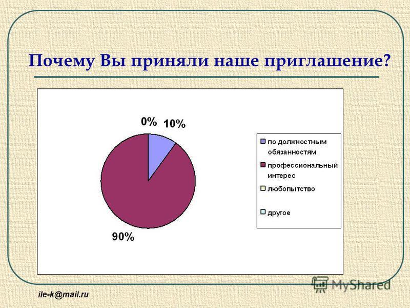 ile-k@mail.ru Почему Вы приняли наше приглашение?
