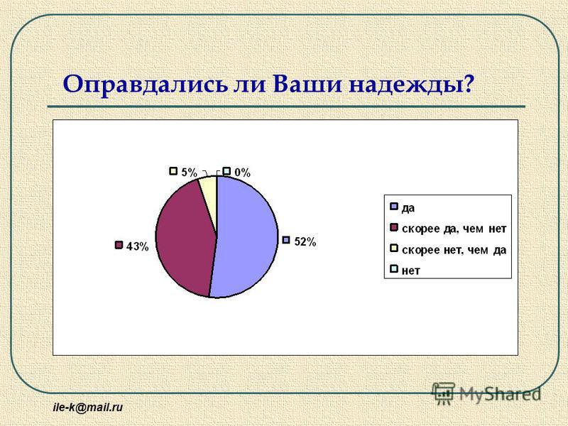 ile-k@mail.ru Оправдались ли Ваши надежды?