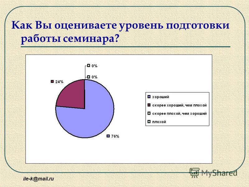 ile-k@mail.ru Как Вы оцениваете уровень подготовки работы семинара?