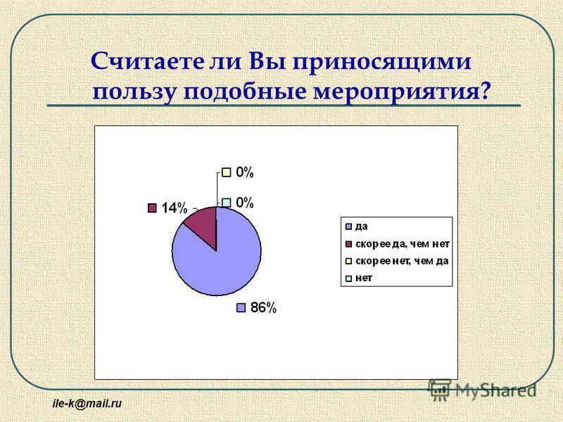 ile-k@mail.ru Считаете ли Вы приносящими пользу подобные мероприятия?