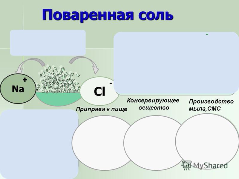 Состав солей Соли – это сложные вещества, состоящие из ионов металлов и кислотных остатков. Соли – это сложные вещества, состоящие из ионов металлов и кислотных остатков. KCl Na 2 SO 4 AlPO 4 MgS Какие виды ионов входят в состав солей? К Cl Na SO 4 A