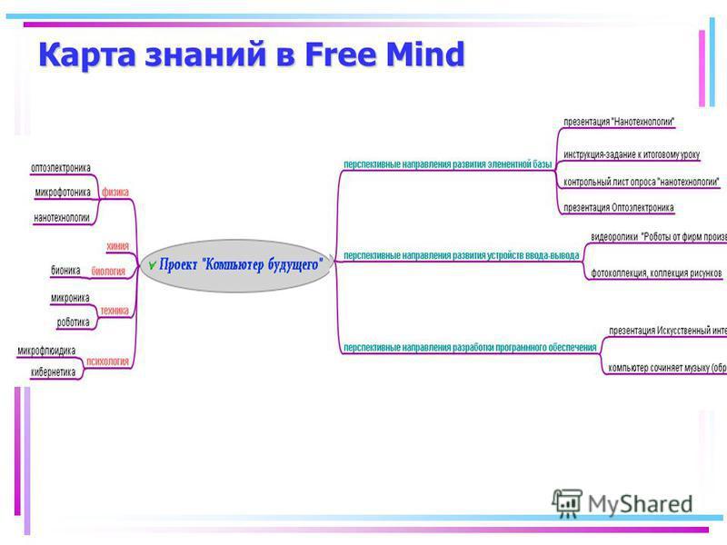 Карта знаний в Free Mind