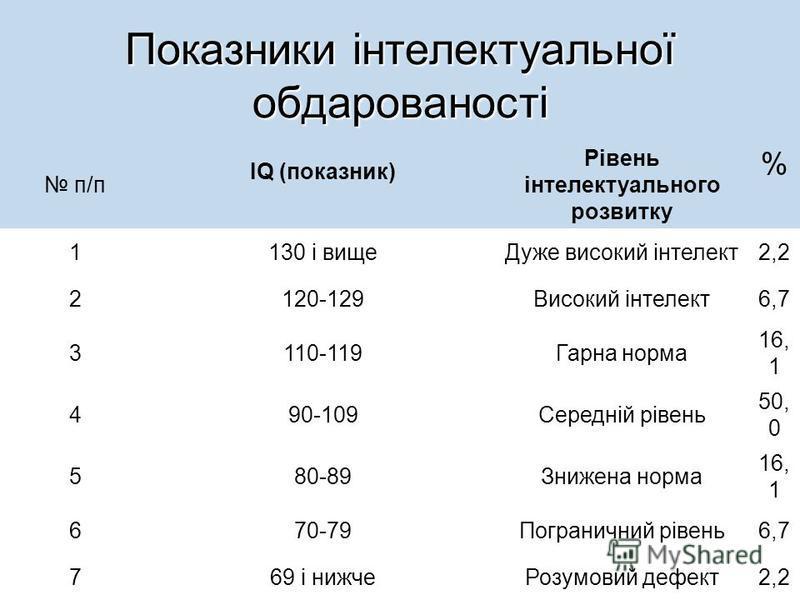 Показники інтелектуальної обдарованості п/п IQ (показник) Рівень інтелектуального розвитку % 1130 і вищеДуже високий інтелект2,2 2120-129Високий інтелект6,7 3110-119Гарна норма 16, 1 490-109Середній рівень 50, 0 580-89Знижена норма 16, 1 670-79Погран