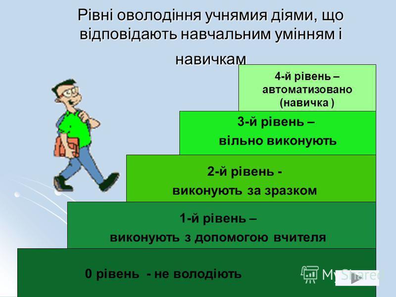 Рівні оволодіння учнямия діями, що відповідають навчальним умінням і навичкам 4-й рівень – автоматизовано (навичка ) 3-й рівень – вільно виконують 2-й рівень - виконують за зразком 1-й рівень – виконують з допомогою вчителя 0 рівень - не володіють