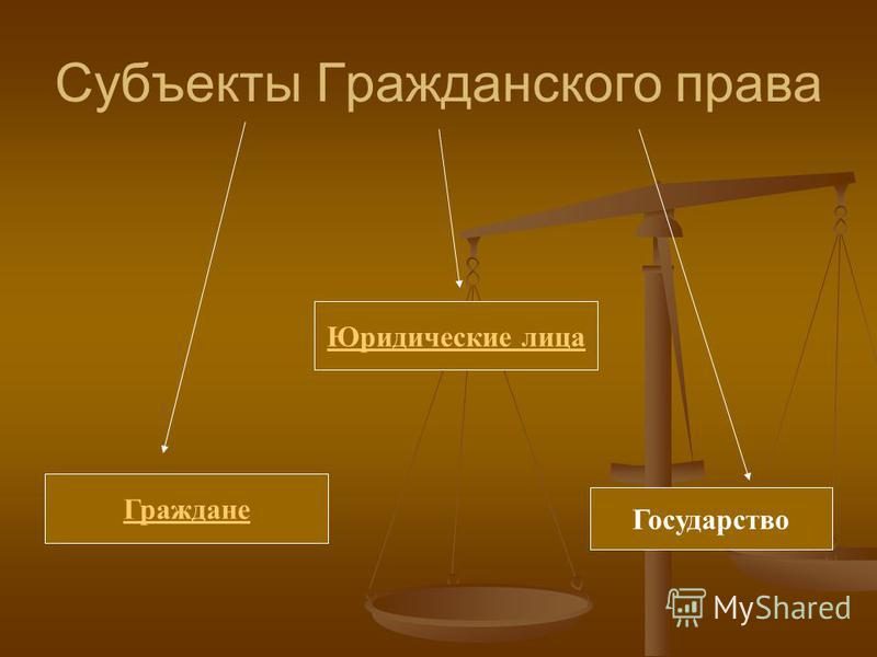 Субъекты Гражданского права Граждане Юридические лица Государство
