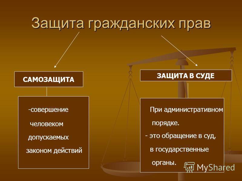 Защита гражданских прав САМОЗАЩИТА ЗАЩИТА В СУДЕ - это обращение в суд, законом действий человеком -совершение допускаемых При административном порядке. в государственные органы.