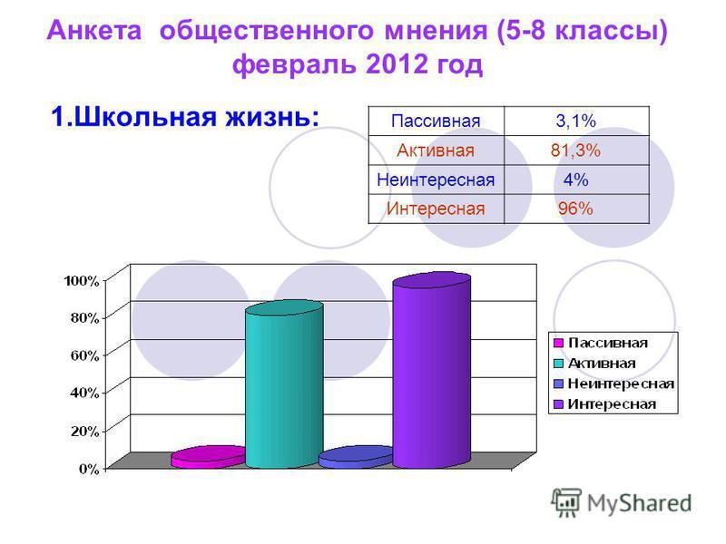 Анкета общественного мнения (5-8 классы) февраль 2012 год 1. Школьная жизнь: Пассивная 3,1% Активная 81,3% Неинтересная 4% Интересная 96%