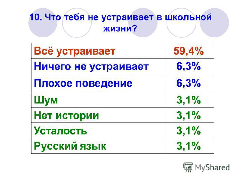 10. Что тебя не устраивает в школьной жизни? Всё устраивает 59,4% Ничего не устраивает 6,3% Плохое поведение 6,3% Шум 3,1% Нет истории 3,1% Усталость 3,1% Русский язык 3,1%