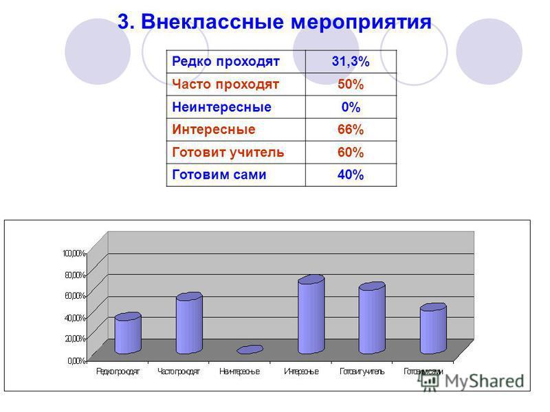 3. Внеклассные мероприятия Редко проходят 31,3% Часто проходят 50% Неинтересные 0% Интересные 66% Готовит учитель 60% Готовим сами 40%