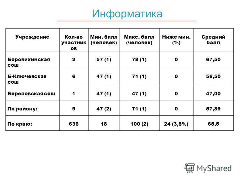 Информатика Учреждение Кол-во участник ов Мин. балл (человек) Макс. балл (человек) Ниже мин. (%) Средний балл Боровихинская сош 2 57 (1) 78 (1) 0 67,50 Б-Ключевская сош 6 47 (1) 71 (1) 0 56,50 Березовская сош 1 47 (1) 0 47,00 По району: 9 47 (2) 71 (
