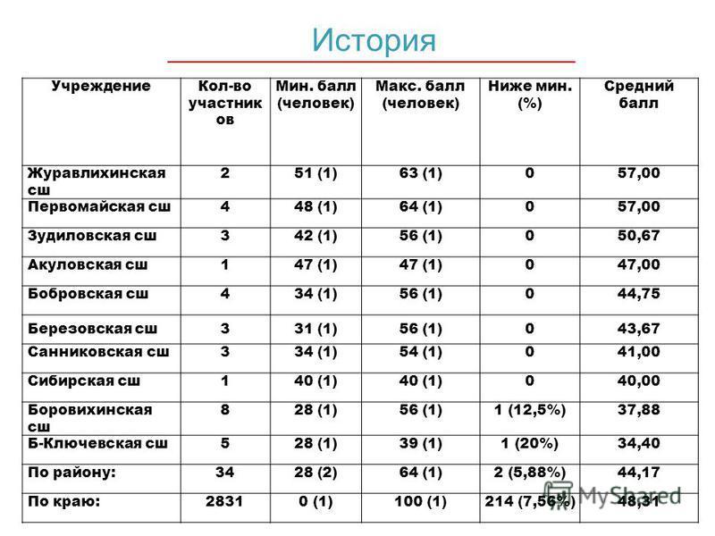 История Учреждение Кол-во участник ов Мин. балл (человек) Макс. балл (человек) Ниже мин. (%) Средний балл Журавлихинская сша 251 (1)63 (1)057,00 Первомайская сша 448 (1)64 (1)057,00 Зудиловская сша 342 (1)56 (1)050,67 Акуловская сша 147 (1) 047,00 Бо