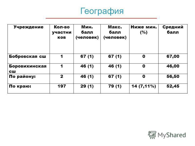 География Учреждение Кол-во участников Мин. балл (человек) Макс. балл (человек) Ниже мин. (%) Средний балл Бобровская сша 167 (1) 067,00 Боровихинская сша 146 (1) 046,00 По району:246 (1)67 (1)056,50 По краю:19729 (1)79 (1)14 (7,11%)52,45