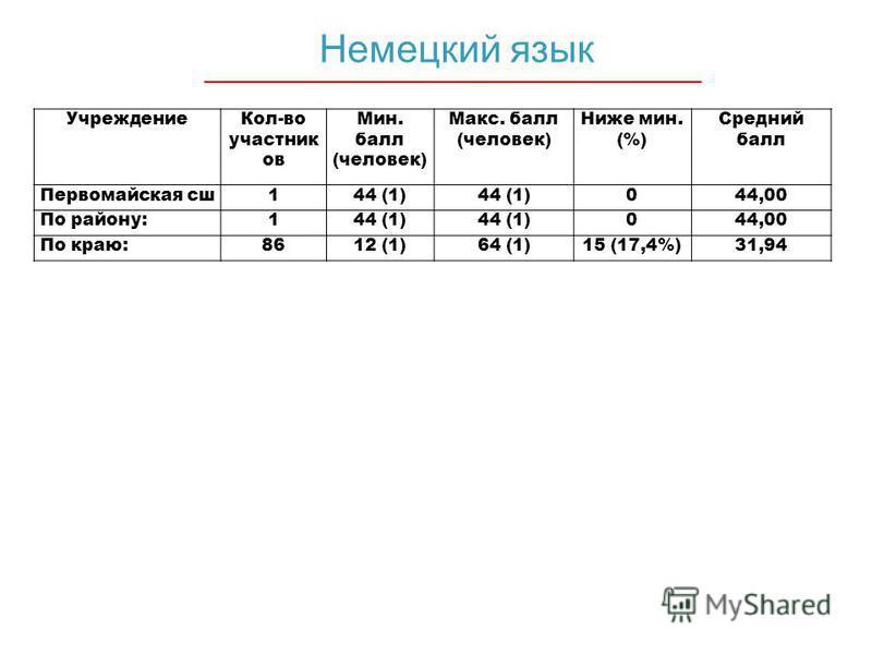 Немецкий язык Учреждение Кол-во участник ов Мин. балл (человек) Макс. балл (человек) Ниже мин. (%) Средний балл Первомайская сша 144 (1) 044,00 По району:144 (1) 044,00 По краю:8612 (1)64 (1)15 (17,4%)31,94