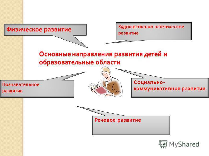 Основные направления развития детей и образовательные области Физическое развитие Познавательное развитие Художественно-эстетическое развитие Социально- коммуникативное развитие Речевое развитие