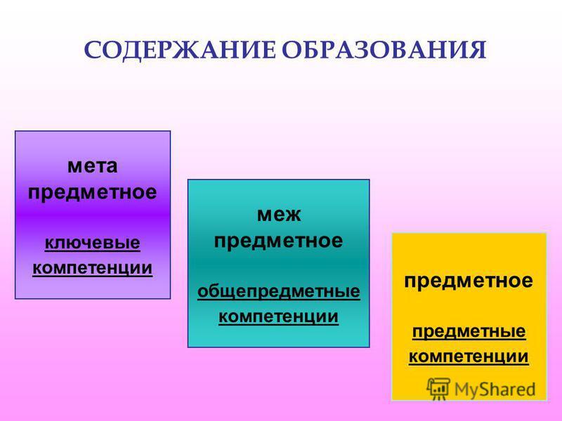 СОДЕРЖАНИЕ ОБРАЗОВАНИЯ меж предметное общепредметные компетенции мета предметное ключевые компетенции предметное предметные компетенции
