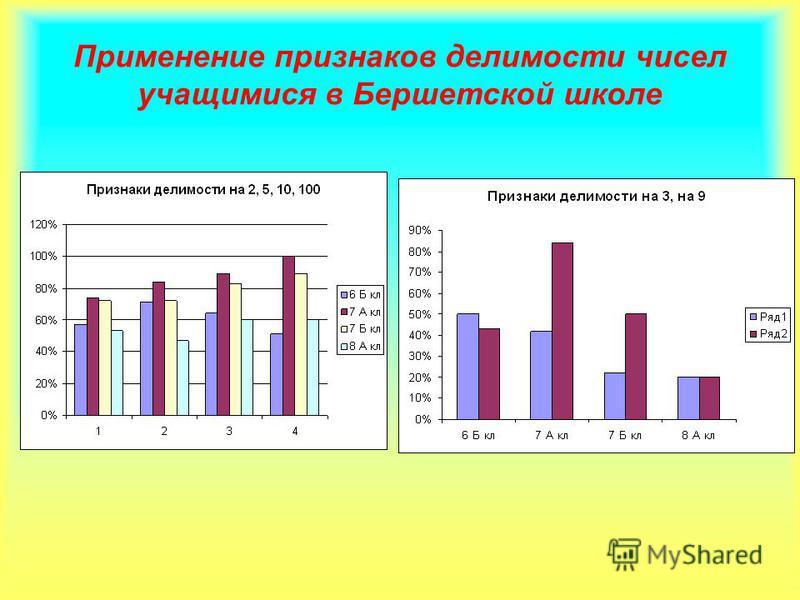 Применение признаков делимости чисел учащимися в Бершетской школе