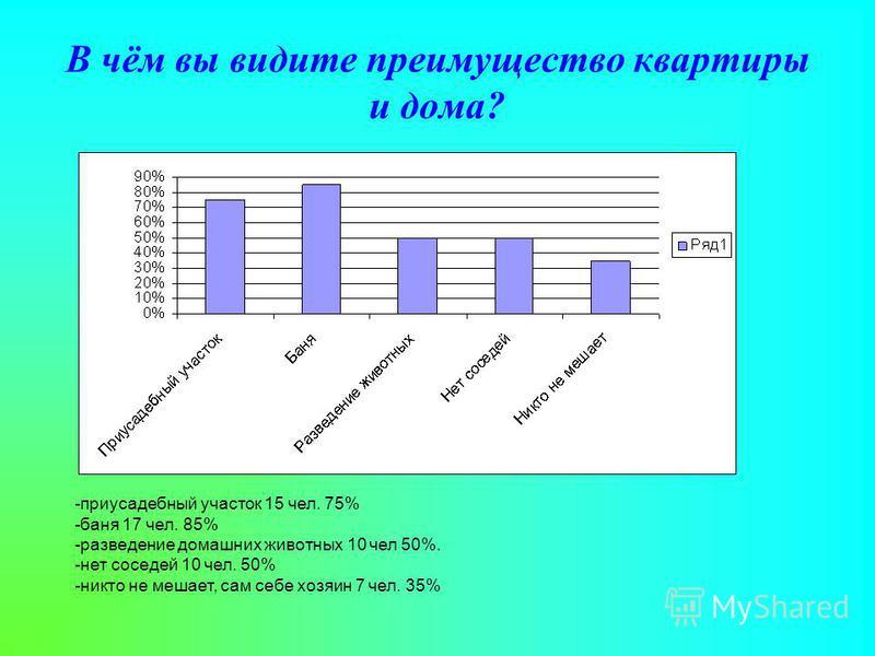 В чём вы видите преимущество квартиры и дома? -приусадебный участок 15 чел. 75% -баня 17 чел. 85% -разведение домашних животных 10 чел 50%. -нет соседей 10 чел. 50% -никто не мешает, сам себе хозяин 7 чел. 35% -
