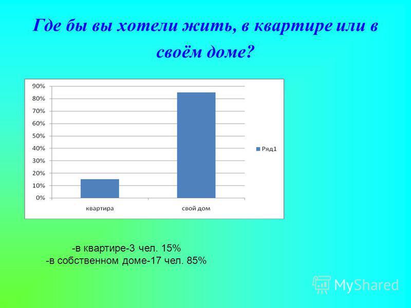 Где бы вы хотели жить, в квартире или в своём доме? -в квартире-3 чел. 15% -в собственном доме-17 чел. 85%