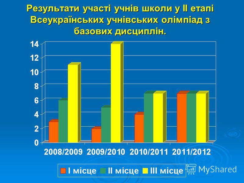 Результати участі учнів школи у ІІ етапі Всеукраїнських учнівських олімпіад з базових дисциплін.