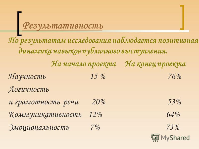 Результативность По результатам исследования наблюдается позитивная динамика навыков публичного выступления. На начало проекта На конец проекта Научность 15 % 76% Логичность и грамотность речи 20% 53% Коммуникативность 12% 64% Эмоциональность 7% 73%