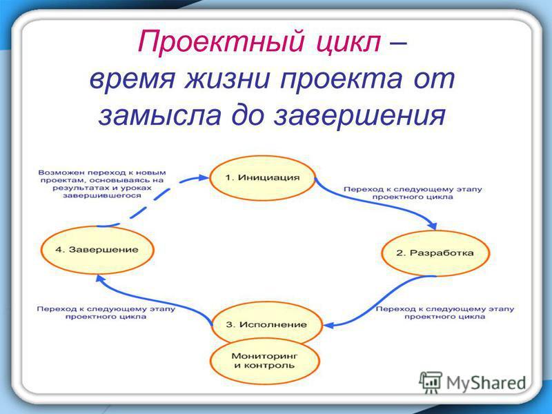 Проектный цикл – время жизни проекта от замысла до завершения