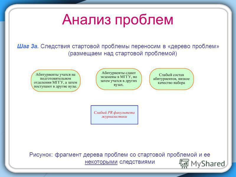 Шаг 3 а. Следствия стартовой проблемы переносим в «дерево проблем» (размещаем над стартовой проблемой) Рисунок: фрагмент дерева проблем со стартовой проблемой и ее некоторыми следствиями