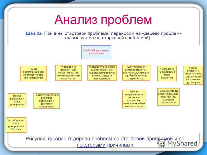 Анализ проблем Шаг 2 а. Причины стартовой проблемы переносим на «дерево проблем» (размещаем под стартовой проблемой) Рисунок: фрагмент дерева проблем со стартовой проблемой и ее некоторыми причинами