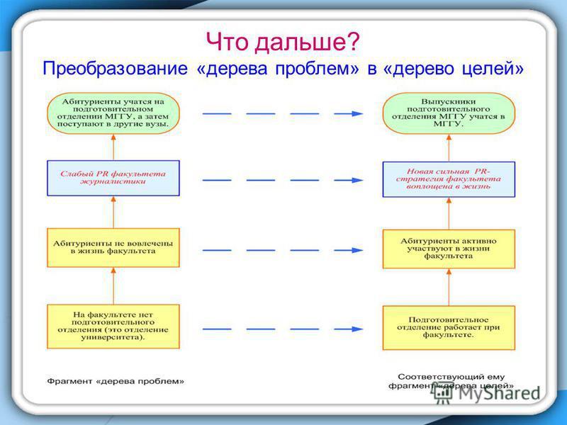 Что дальше? Преобразование «дерева проблем» в «дерево целей»