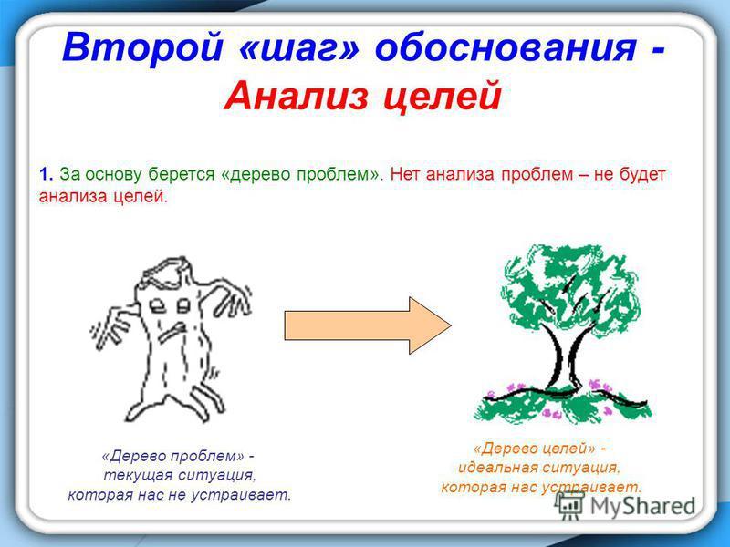 Второй «шаг» обоснования - Анализ целей 1. За основу берется «дерево проблем». Нет анализа проблем – не будет анализа целей. «Дерево проблем» - текущая ситуация, которая нас не устраивает. «Дерево целей» - идеальная ситуация, которая нас устраивает.