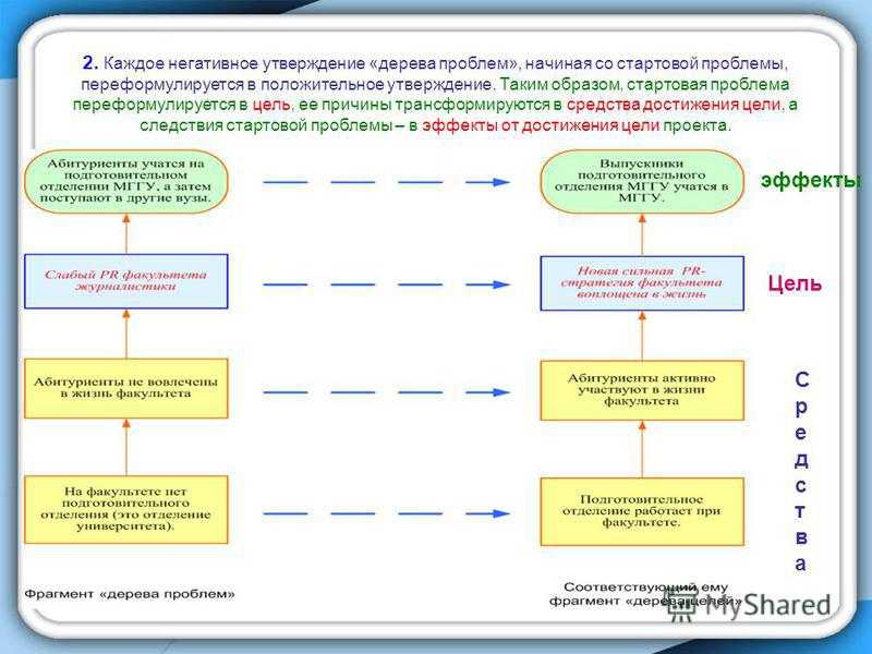 2. Каждое негативное утверждение «дерева проблем», начиная со стартовой проблемы, переформулируется в положительное утверждение. Таким образом, стартовая проблема переформулируется в цель, ее причины трансформируются в средства достижения цели, а сле