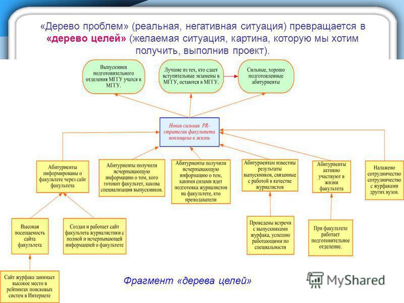 «Дерево проблем» (реальная, негативная ситуация) превращается в «дерево целей» (желаемая ситуация, картина, которую мы хотим получить, выполнив проект). Фрагмент «дерева целей»
