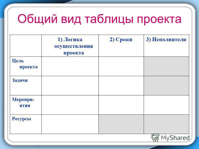 Общий вид таблицы проекта 1) Логика осуществления проекта 2) Сроки 3) Исполнители Цель проекта Задачи Меропри- ятия Ресурсы