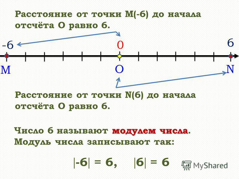 ON 0 6 Расстояние от точки M(-6) до начала отсчёта О равно 6. -6 M Расстояние от точки N(6) до начала отсчёта О равно 6. модулем числа Число 6 называют модулем числа. Модуль числа записывают так: -6 = 6, 6 = 6