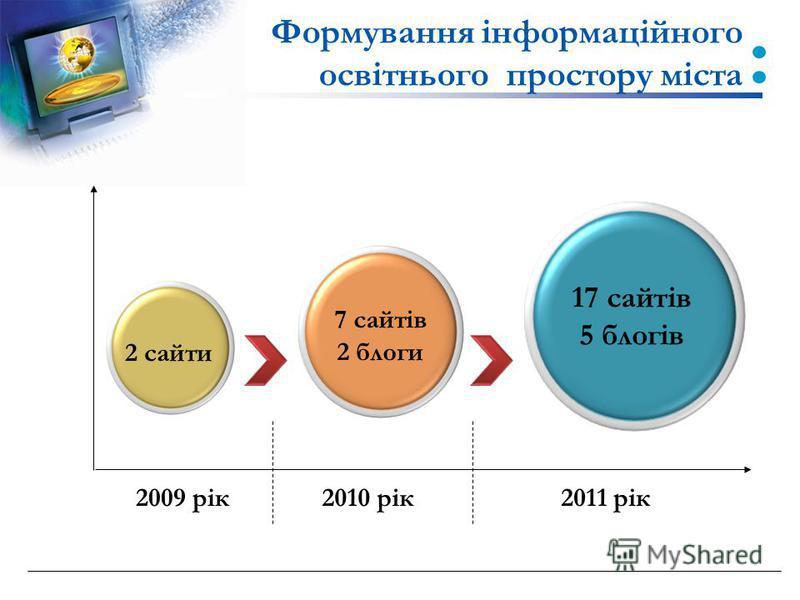 Формування інформаційного освітнього простору міста 17 сайтів 5 блогів 7 сайтів 2 блоги 2 сайти 2009 рік2010 рік2011 рік