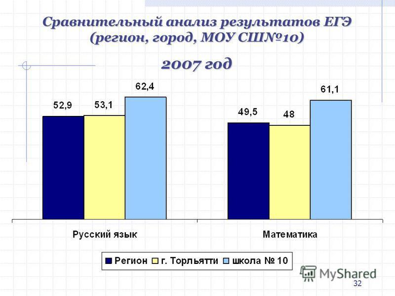 32 Сравнительный анализ результатов ЕГЭ (регион, город, МОУ СШ10) 2007 год