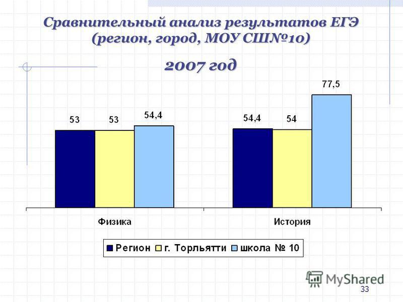 33 Сравнительный анализ результатов ЕГЭ (регион, город, МОУ СШ10) 2007 год