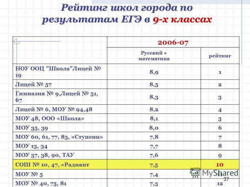 37 2006-07 Русский + математика рейтинг НОУ ООЦ