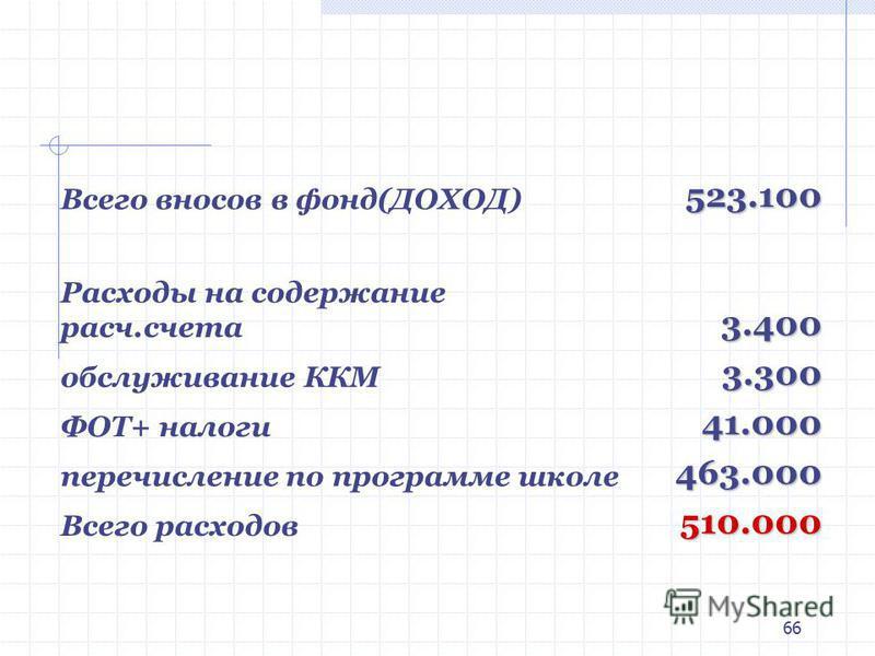 66 Всего вносов в фонд(ДОХОД)523.100 Расходы на содержание расч.счета 3.400 обслуживание ККМ3.300 ФОТ+ налоги 41.000 перечисление по программе школе 463.000 Всего расходов 510.000