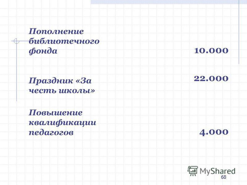 68 Пополнение библиотечного фонда 10.000 Праздник «За честь школы» 22.000 Повышение квалификации педагогов 4.000