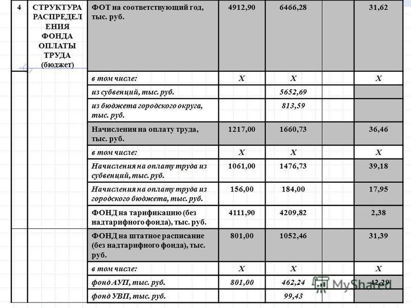 73 4СТРУКТУРА РАСПРЕДЕЛ ЕНИЯ ФОНДА ОПЛАТЫ ТРУДА (бюджет) ФОТ на соответствующий год, тыс. руб. 4912,906466,2831,62 в том числе:ХХХ из субвенций, тыс. руб.5652,69#ДЕЛ/0! из бюджета городского округа, тыс. руб. 813,59#ДЕЛ/0! Начисления на оплату труда,