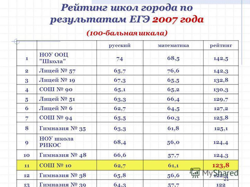 21 русский математика рейтинг 1 НОУ ООЦ